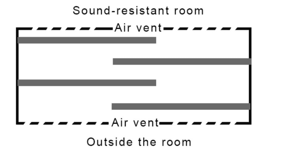 Sound Maze to sound proof a gym vent