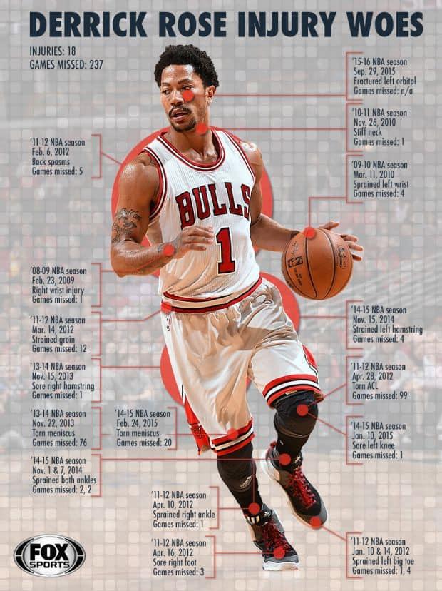 Derek Rose Injury Poster